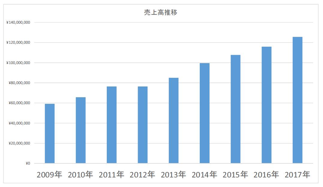 プロテック販売 売上高推移グラフ